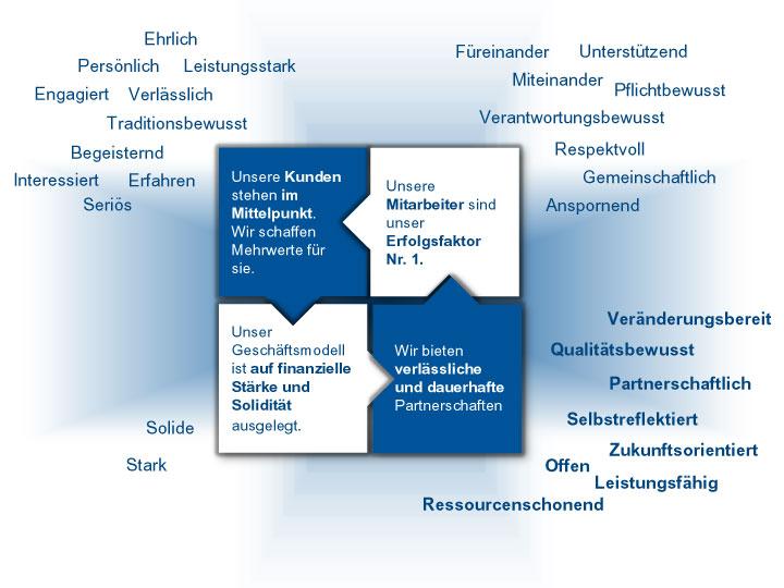 Leitbild der BBBank: Schaubild zeigt Werte der Kategorie Organisation