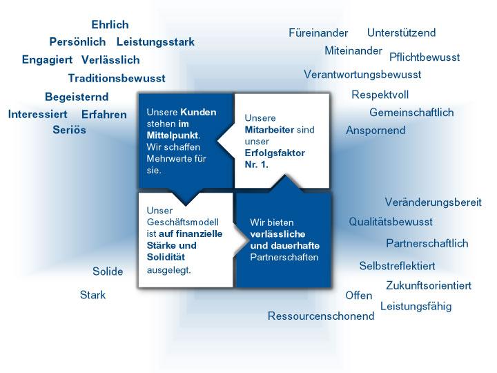 Leitbild der BBBank: Schaubild zeigt Werte der Kategorie Mitglieder