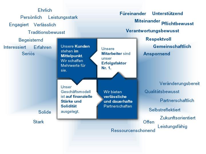 Leitbild der BBBank: Schaubild zeigt Werte der Kategorie Mitarbeiter