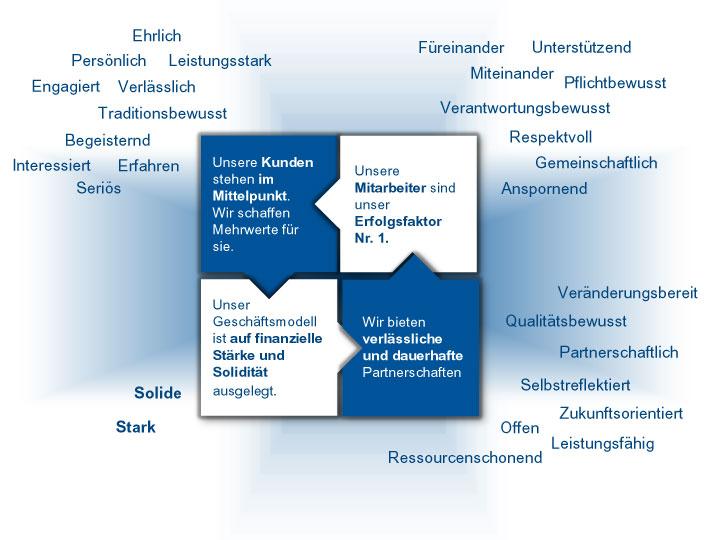 Leitbild der BBBank: Schaubild zeigt Werte der Kategorie Finanzkraft